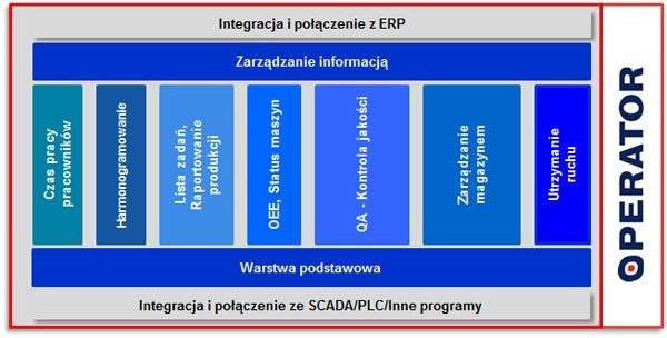 c21afd6fbce575 ... funkcjonalność potrzebną do zapewnienia komunikacji np. z ERP, ale  również pomiędzy innymi specjalizowanymi modułami sytemu. Moduł Podstawowy  umożliwia ...